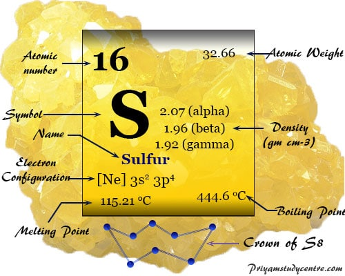 Sulfur (S) or sulphur is a nonmetallic chemical element of Group 16 of the periodic table with properties and industrial uses