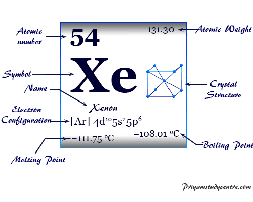 Xenon (Xe), chemical element or noble gas of Group 18 of the periodic table formed true compounds, used in flash or arc lamps