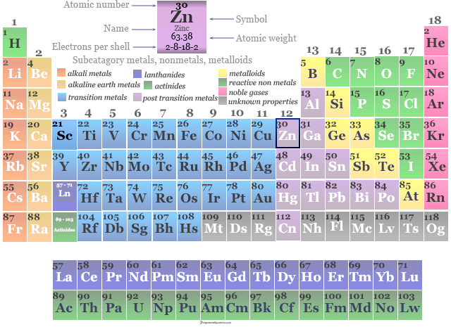 Position of transition metal zinc in the periodic table