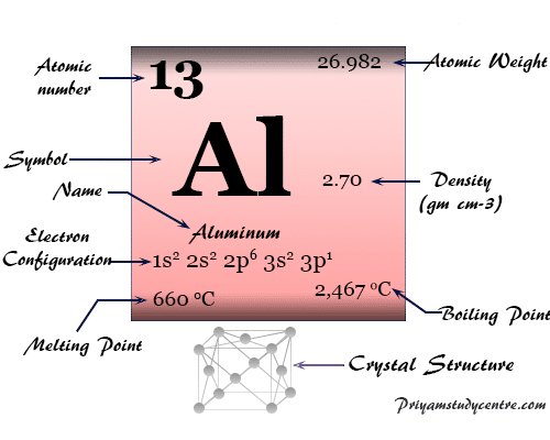 Aluminum (Al) or alumium, chemical element of Group 13 of periodic tableuses widely due to its properties and cheap in price