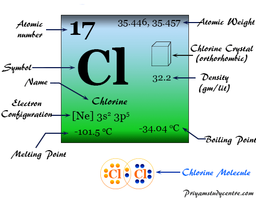 Chlorine (Cl), greenish-yellow gas or chemical element of Group 17 or halogen family with periodic table properties and uses