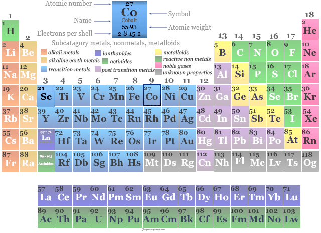 Position of transition metal cobalt in the periodic table