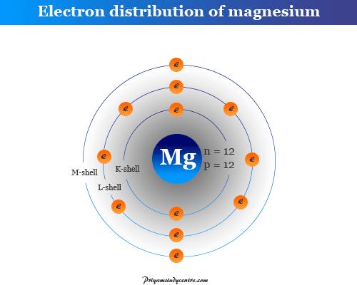 electron distribution of magnesium atom