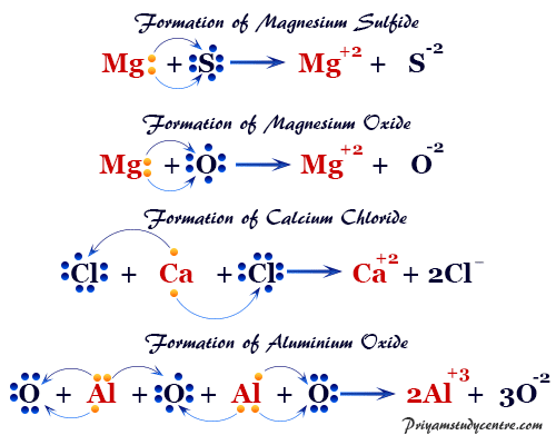 Examples of the formation of ionic compounds, like calcium chloride (CaCl2), magnesium sulfide (MgS), aluminum oxide (Al2O3)