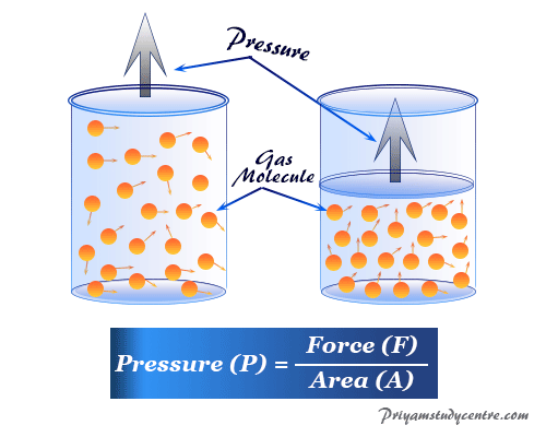 Definition of Pressure in the physical science of gases per unit area with calculation formula and unit dimension