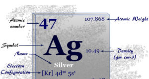Silver, shiny metal of Group 11 in periodic table element with chemical properties, application or uses in jewelry, coinage