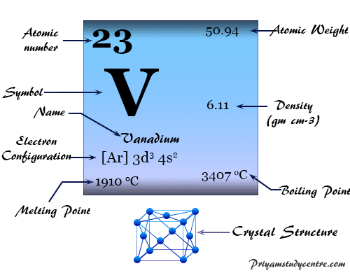 Vanadium (V), chemical element transition metal of Group 5 (VIB) of the periodic table has properties to used in alloy making