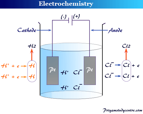 Electrochemistry is branch of chemical science where we study flow of electricity in an electrolyte solution or conductor
