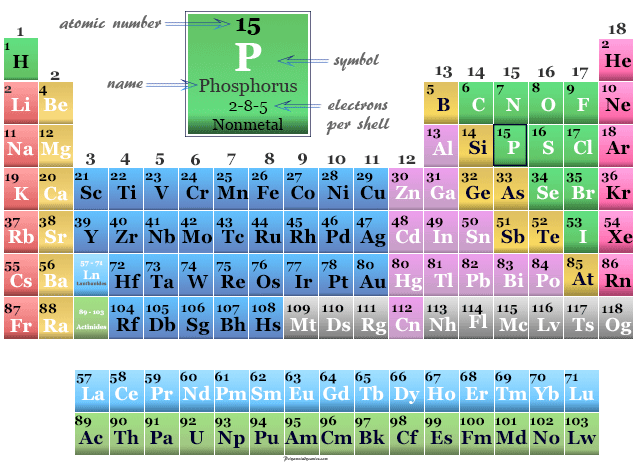Position of nonmetal Phosphorus on the periodic table elements