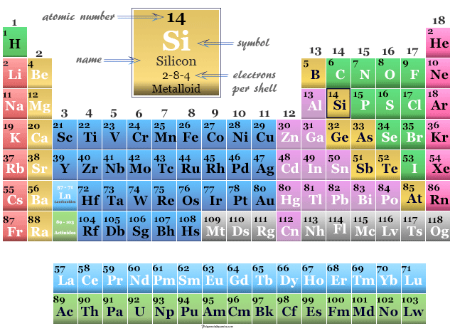 Position of metalloid Silicon on the periodic table elements
