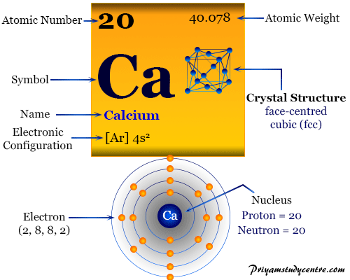Calcium element chemical symbol and periodic table properties