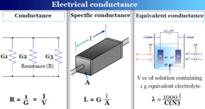 Conductance or electrical conductance, the property of electrolyte solution helps to conduct electricity in electrochemistry