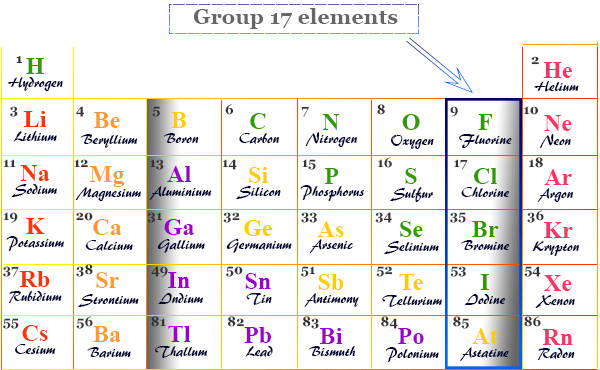 Group 17 elements in the periodic table