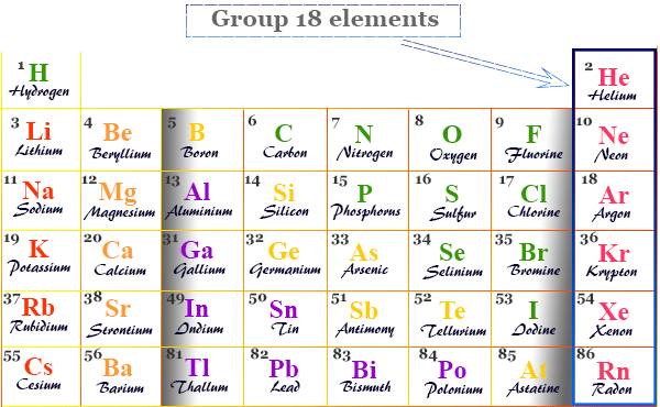 Group 18 elements in the periodic table