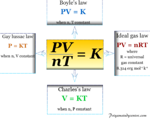 Ideal gas laws equation and formula