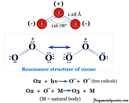 Ozone (O3) gas is an important constituent of the upper atmosphere with molecular structure, properties, formation formula