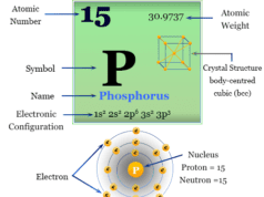 Phosphorus chemical element symbol, properties, allotropes, compounds, uses and position on the periodic table