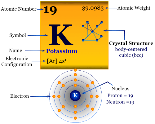 Potassium element chemical symbol and periodic table properties