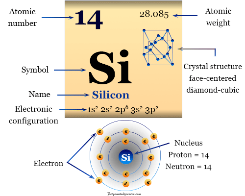 Silicon element chemical symbol and periodic table properties