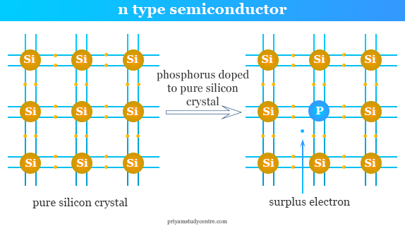 Formation of Si- P n type semiconductor to controlled the conduction of electricity