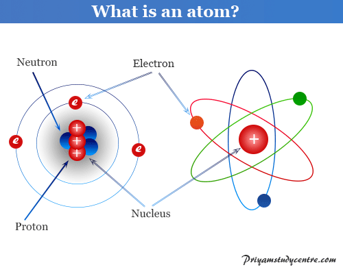 What is an atom and atomic structure?