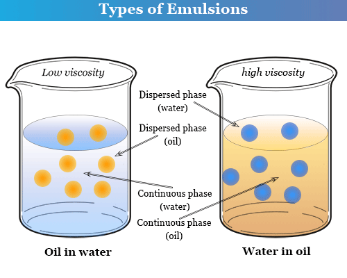 Types of emulsion in chemistry like oil in water and water in oil