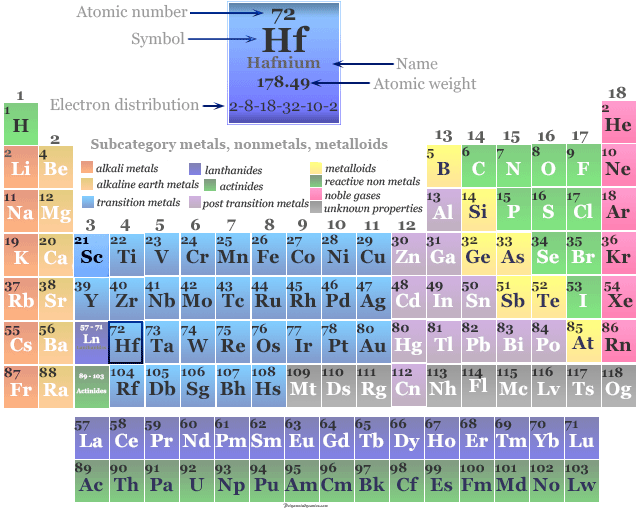 Position of transition metal or chemical element Hafnium on the periodic table