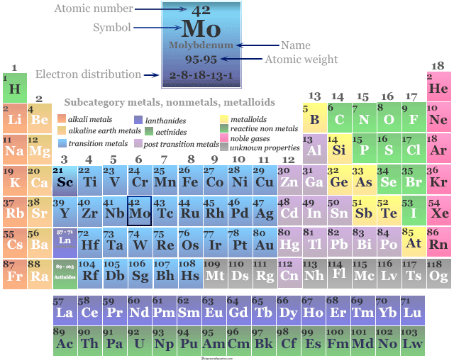 Position of transition metal or chemical element Molybdenum in the periodic table