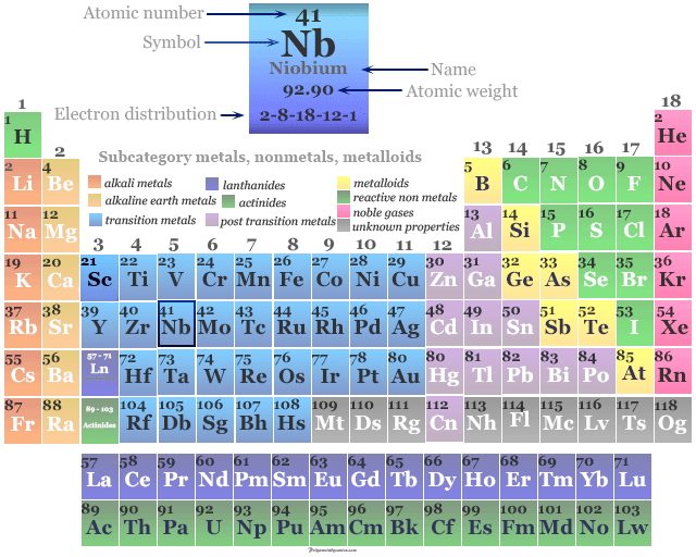 Position of transition metal or chemical element niobium on the periodic table