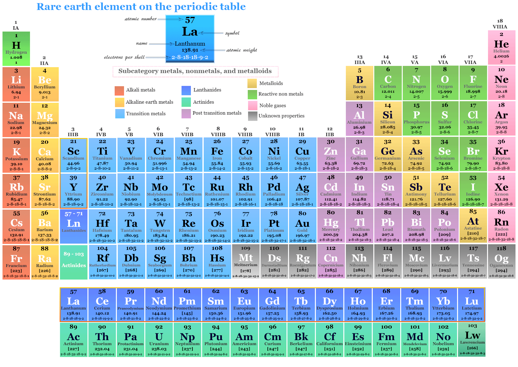 Rare earth element on the periodic table with name, symbol, and properties of the metals