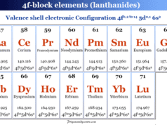 Rare earth element or metals name, symbol, atomic number and electronic structure