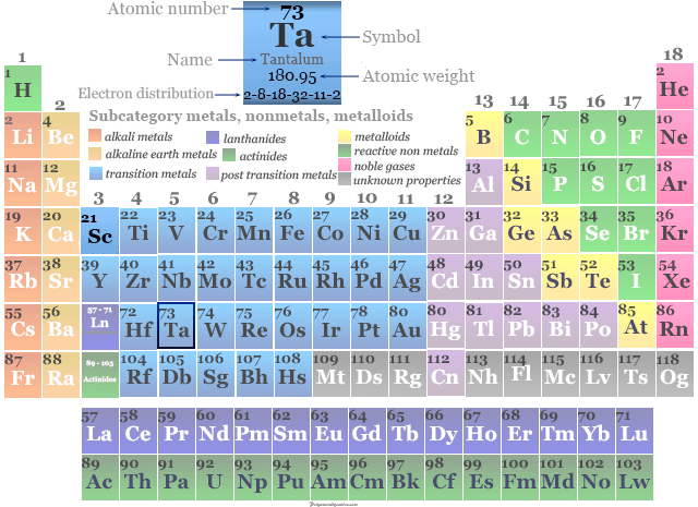 Position of transition metal or chemical element Tantalum in the periodic table