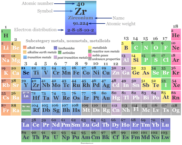 Position of transition metal or chemical element Zirconium on the periodic table