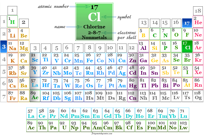 Position of nonmetals or halogen chlorine on the periodic table elements