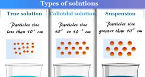 Colloid system and solution in chemistry with properties and preparation
