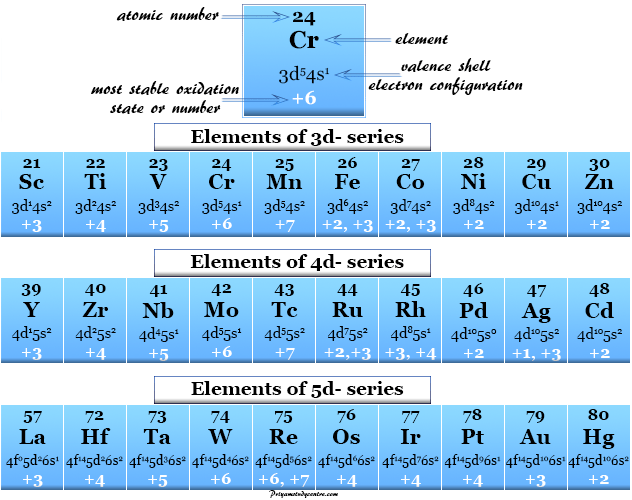 Common and most stable oxidation number or state of transition metals among the periodic table chemical elements
