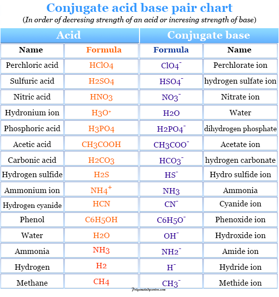 Conjugate acid base pair chart in order of decreasing strength of an acid or increasing strength of base