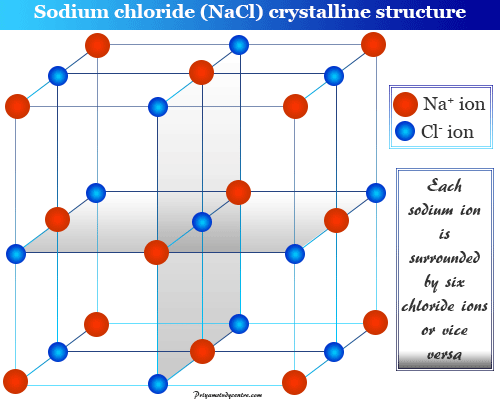 Crystalline solid definition and example like sodium chloride (NaCl) with arrangement of sodium and chlorine ions