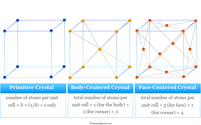 Primitive, body-centered, and face-centered, cubic crystal lattice structures