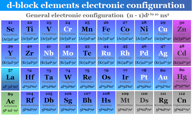 General electronic configuration of d block metallic chemical elements