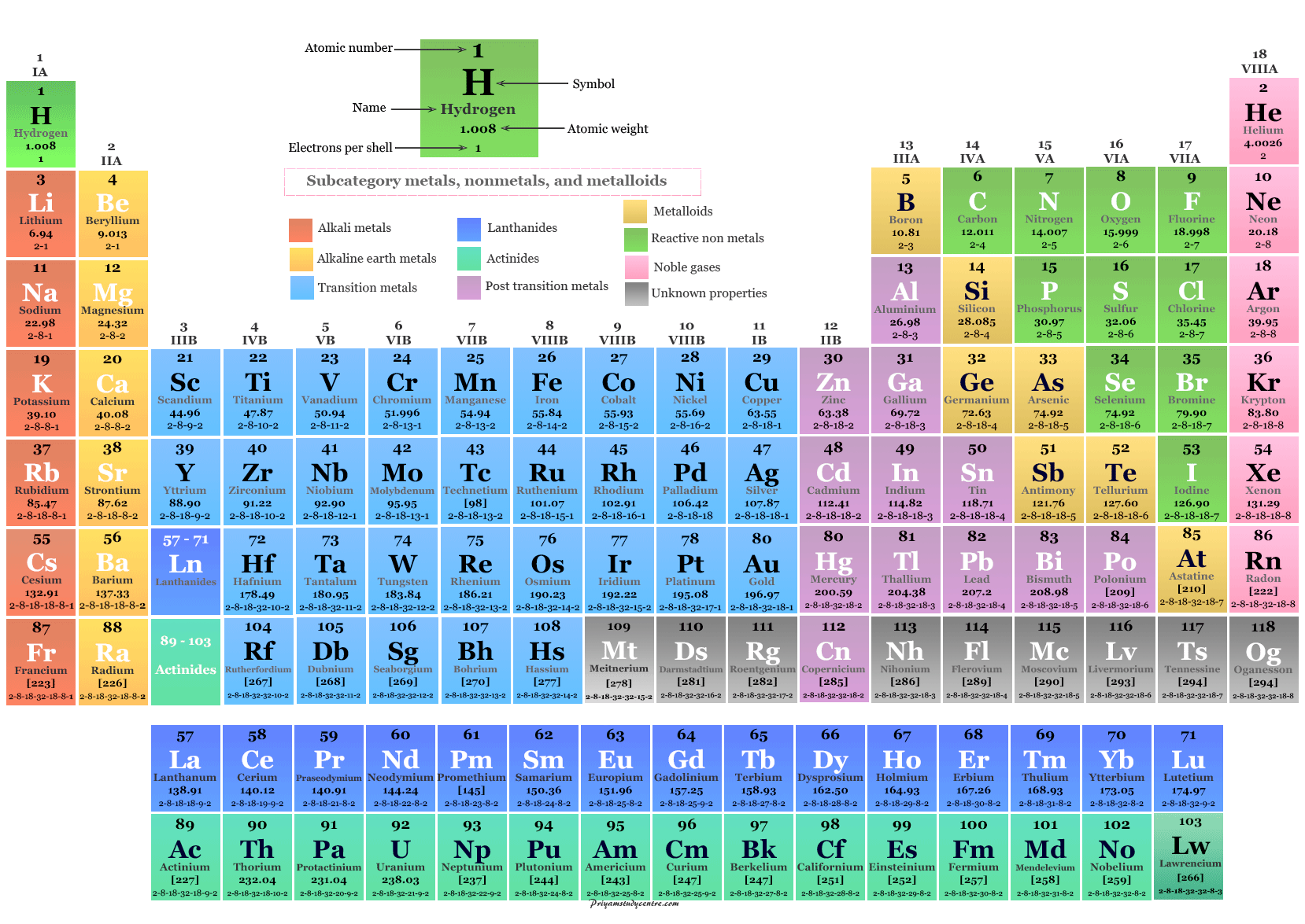 Periodic table chemical elements names, symbol, atomic numbers, and properties