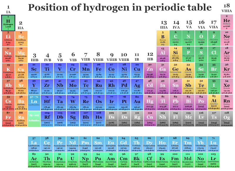 position of hydrogen in periodic table