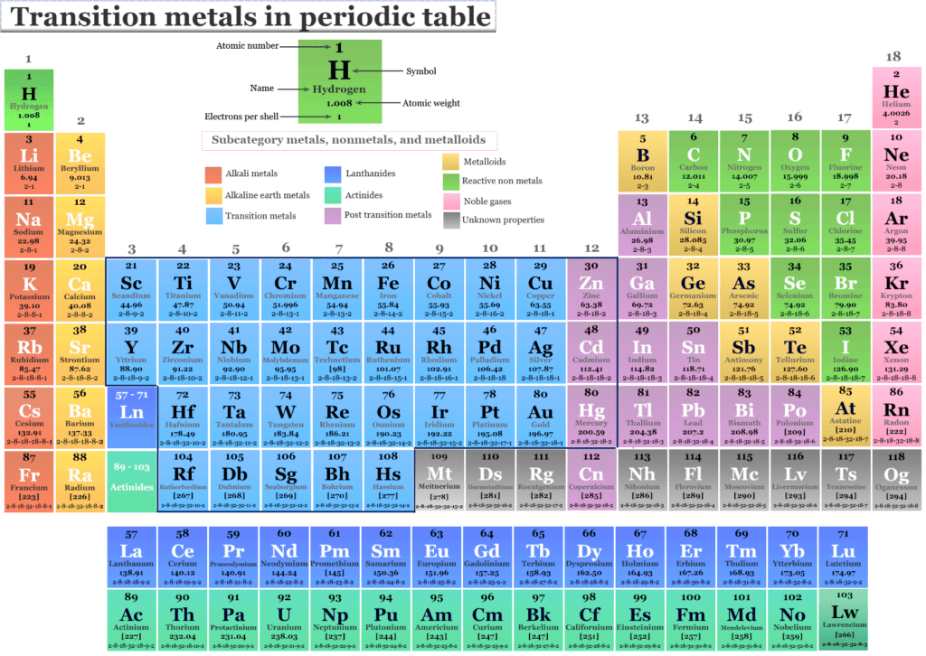 Transition metals on the periodic table are the d-block chemical elements lying between p-and s-block