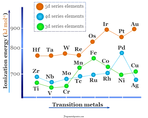 Transition metals or chemical elements ionization energy trends