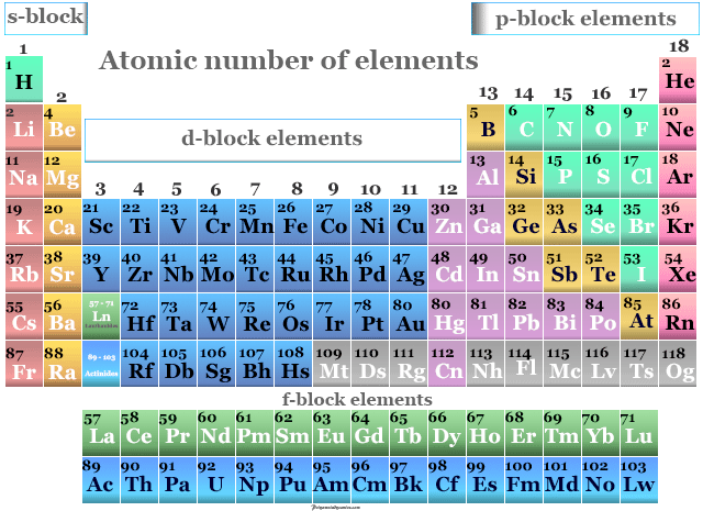 Atomic number of all periodic table elements