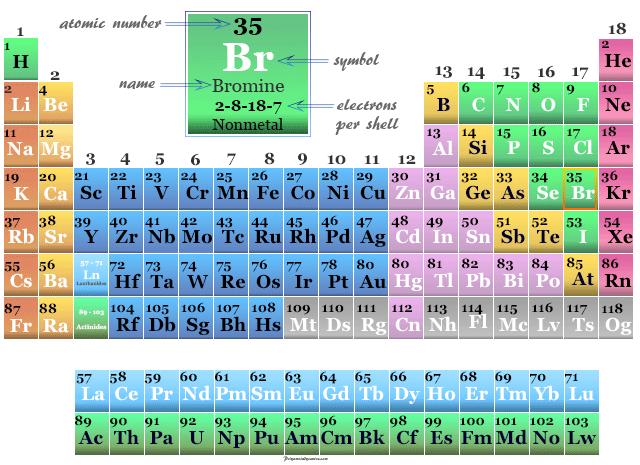 Position of nonmetal or halogen Bromine on the periodic table elements