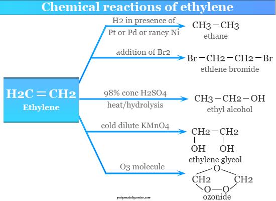 Chemical reactions of ethylene gas molecule