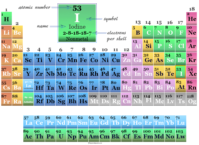 Position of nonmetal or halogen Iodine on the periodic table elements