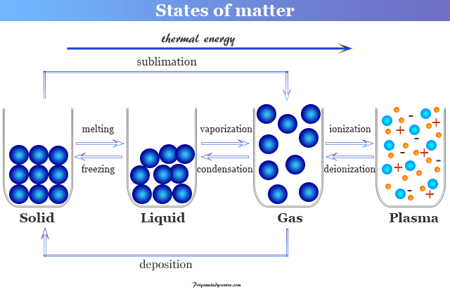 States of matter like solid, liquid, gaseous and plasma state of substances in physics or chemistry