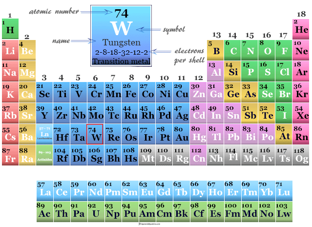 Tungsten, transition metal position on the periodic table chemical elements